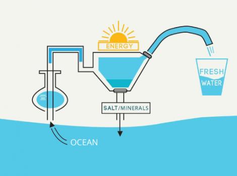 yb-desalination