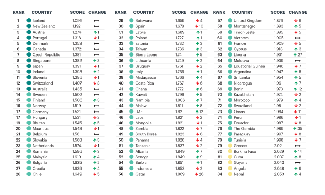 global-peace-index-2018