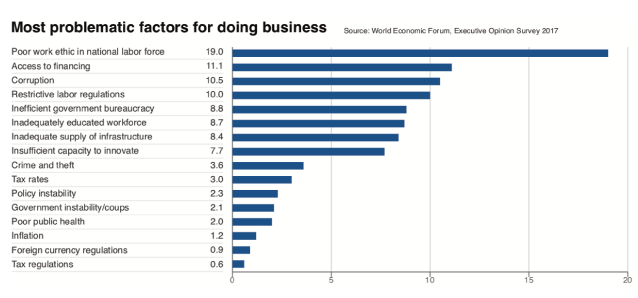 problematic-factors-table
